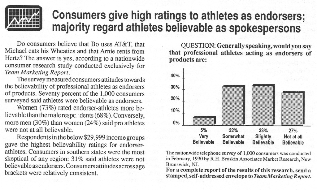 Consumers give high ratings to athletes as endorsers; majority regard athlet@sbelievable as spokespersons