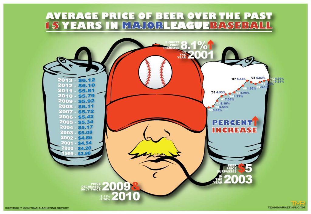 Average Price of Beer Over the Past 15 Years in Major League Baseball (Infographic)