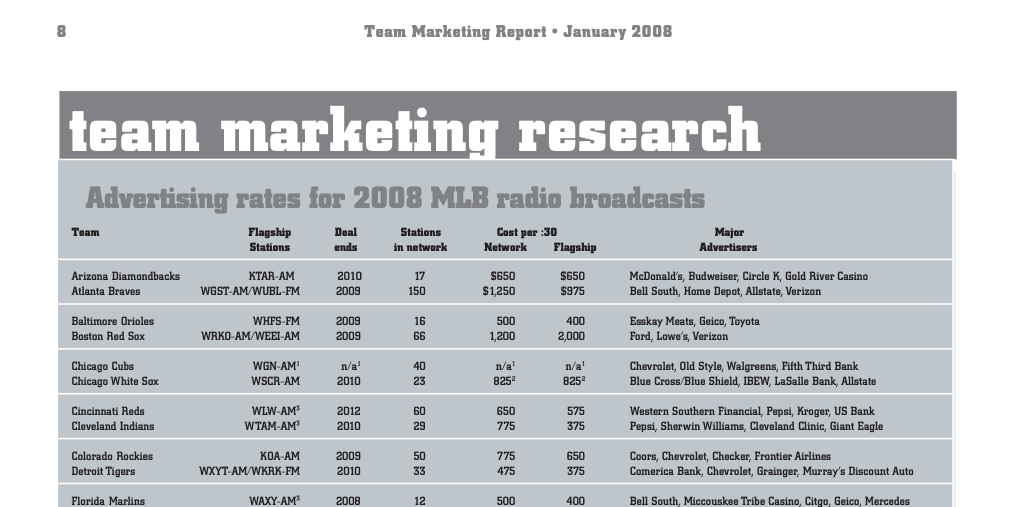 Advertising rates for 2008 MLB radio broadcasts
